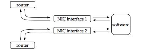 10.0.0.1 ip adress
