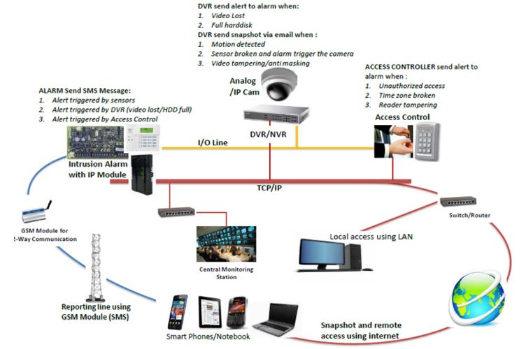 Intrusion Detection Systems 192 168 1 1