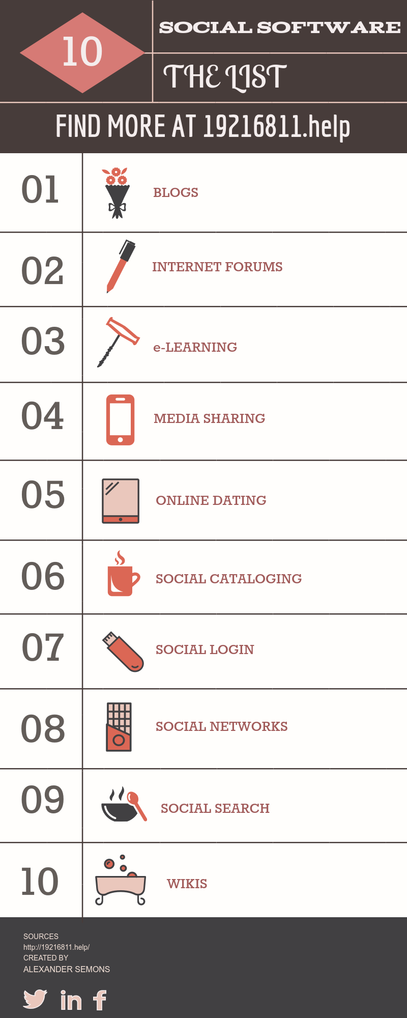 top 10 list of social softwares